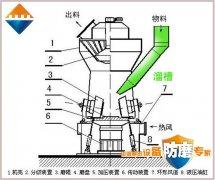 湖南精城耐磨抗冲击陶瓷复合衬板在立磨入磨溜槽上的成功应用